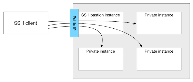 File:Ssh-bastion.png